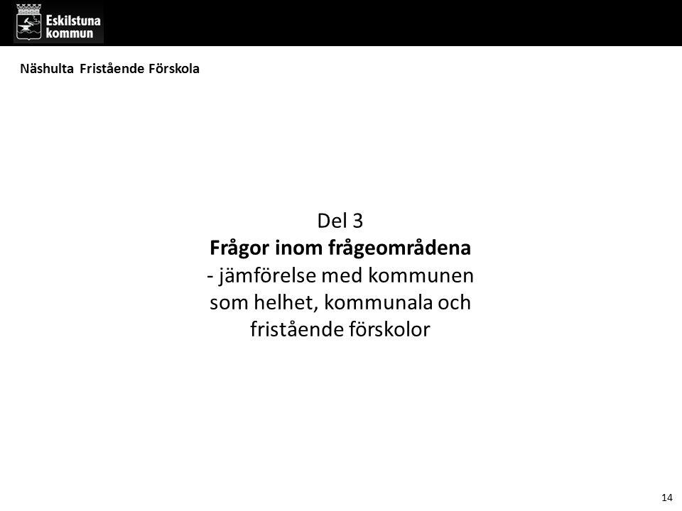 Del 3 Frågor inom frågeområdena - jämförelse med kommunen som helhet, kommunala och fristående förskolor 14 Näshulta Fristående Förskola