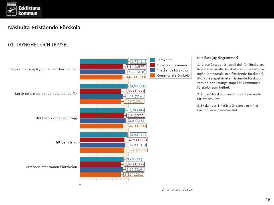 01. TRYGGHET OCH TRIVSEL Hur läser jag diagrammet? 1. Ljusblå stapel är resultatet för förskolan. Röd stapel är alla förskolor som helhet (här ingår k