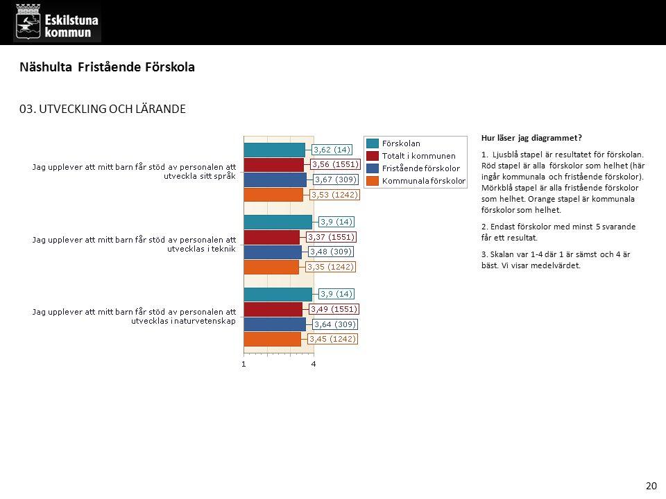 03. UTVECKLING OCH LÄRANDE Hur läser jag diagrammet? 1. Ljusblå stapel är resultatet för förskolan. Röd stapel är alla förskolor som helhet (här ingår