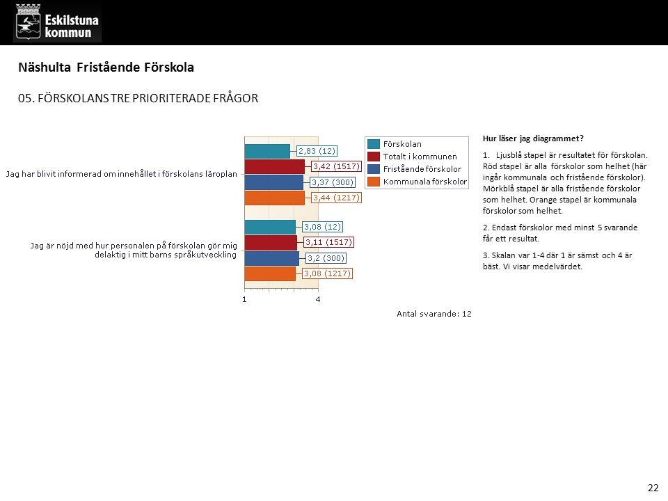 05. FÖRSKOLANS TRE PRIORITERADE FRÅGOR Hur läser jag diagrammet? 1. Ljusblå stapel är resultatet för förskolan. Röd stapel är alla förskolor som helhe