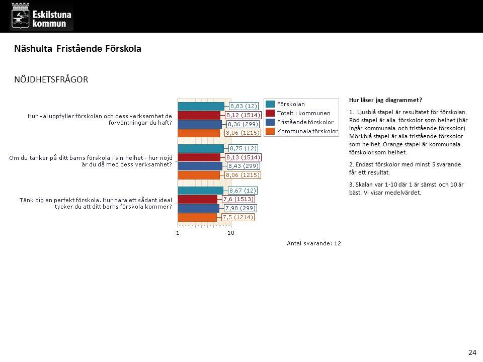 NÖJDHETSFRÅGOR Hur läser jag diagrammet? 1. Ljusblå stapel är resultatet för förskolan. Röd stapel är alla förskolor som helhet (här ingår kommunala o