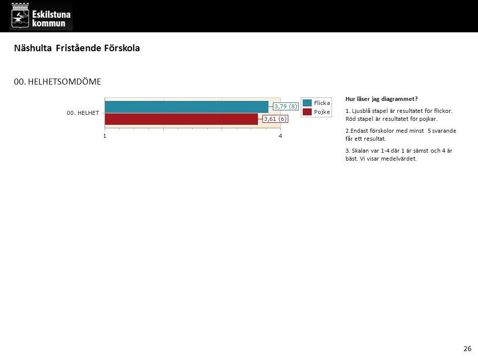 00. HELHETSOMDÖME Hur läser jag diagrammet? 1. Ljusblå stapel är resultatet för flickor. Röd stapel är resultatet för pojkar. 2.Endast förskolor med m
