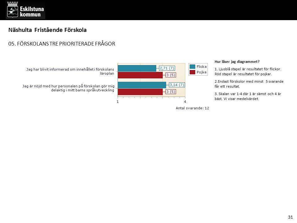 05. FÖRSKOLANS TRE PRIORITERADE FRÅGOR Hur läser jag diagrammet? 1. Ljusblå stapel är resultatet för flickor. Röd stapel är resultatet för pojkar. 2.E