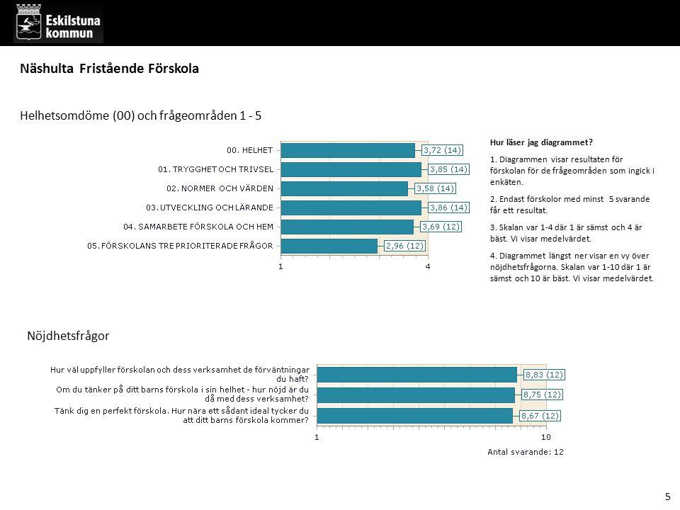 Hur läser jag diagrammet? 1. Diagrammen visar resultaten för förskolan för de frågeområden som ingick i enkäten. 2. Endast förskolor med minst 5 svara