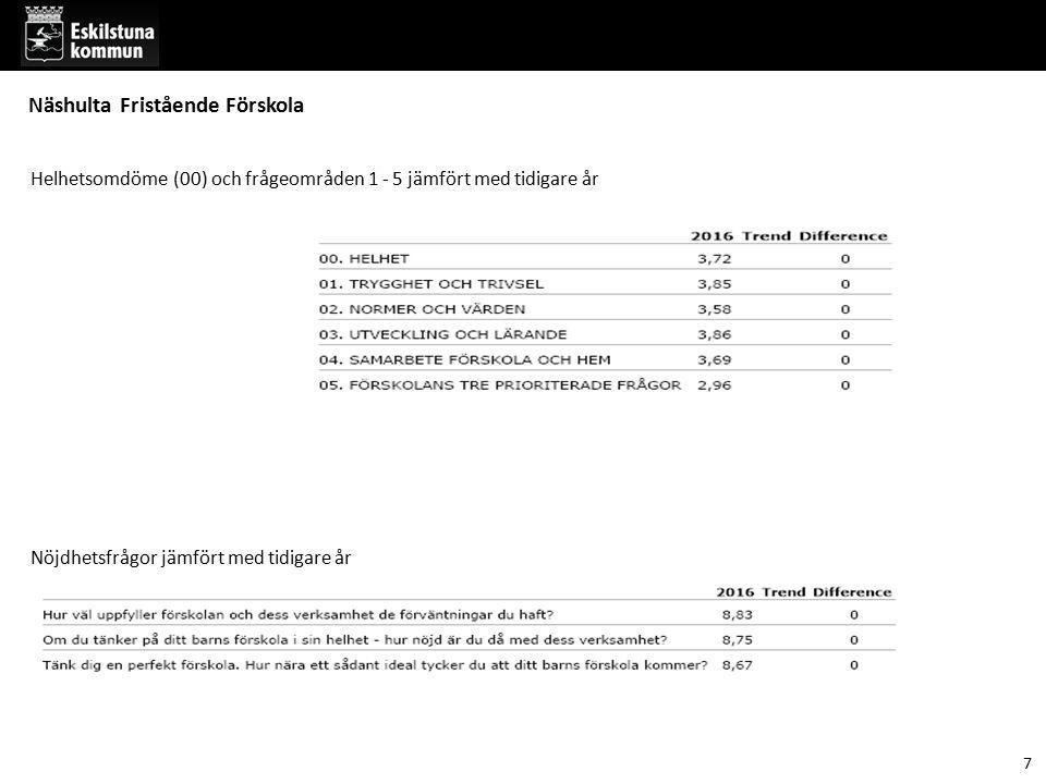 7 Helhetsomdöme (00) och frågeområden 1 - 5 jämfört med tidigare år Nöjdhetsfrågor jämfört med tidigare år