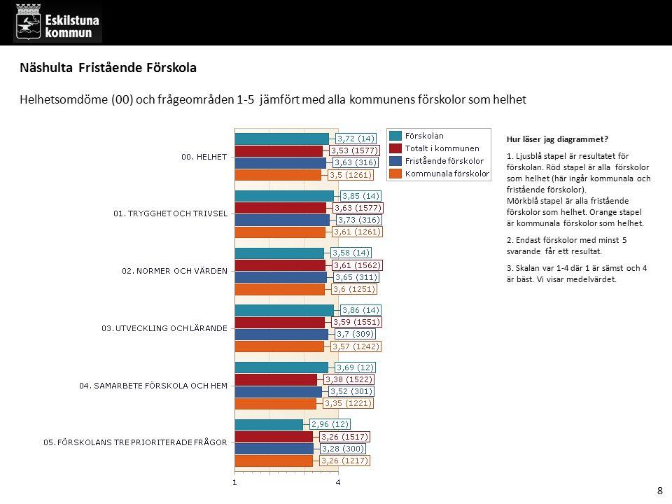 Hur läser jag diagrammet? 1. Ljusblå stapel är resultatet för förskolan. Röd stapel är alla förskolor som helhet (här ingår kommunala och fristående f