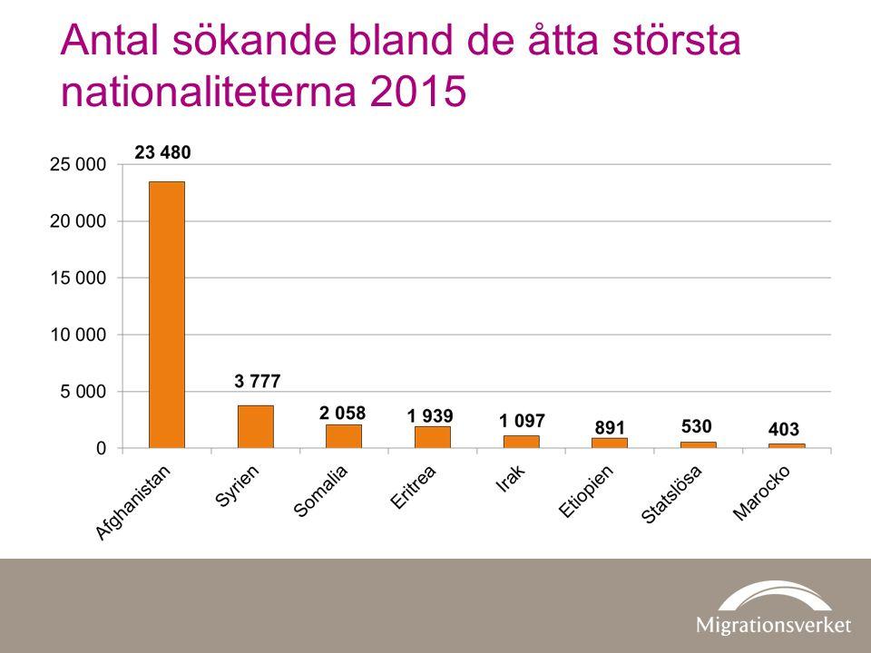 Antal sökande bland de åtta största nationaliteterna 2015