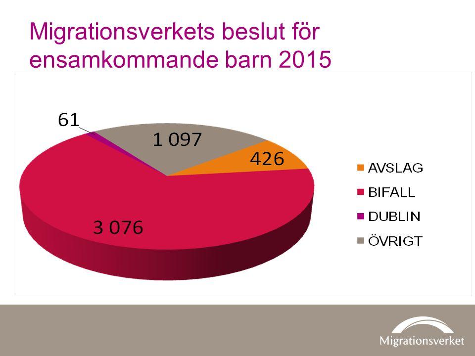 Migrationsverkets beslut för ensamkommande barn 2015