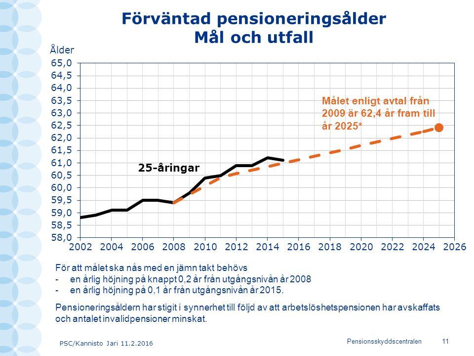 PSC/Kannisto Jari 11.2.2016 Pensionsskyddscentralen11 Förväntad pensioneringsålder Mål och utfall 25-åringar Målet enligt avtal från 2009 är 62,4 år fram till år 2025* För att målet ska nås med en jämn takt behövs -en årlig höjning på knappt 0,2 år från utgångsnivån år 2008 -en årlig höjning på 0,1 år från utgångsnivån år 2015.