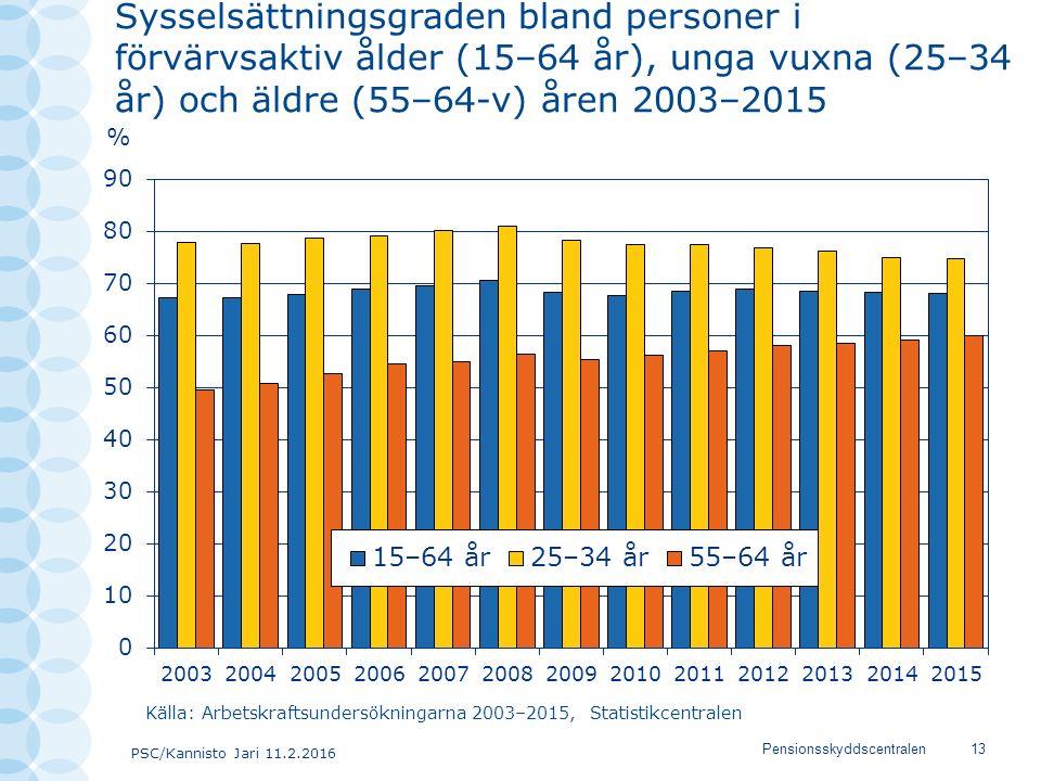 PSC/Kannisto Jari 11.2.2016 Pensionsskyddscentralen13 Sysselsättningsgraden bland personer i förvärvsaktiv ålder (15–64 år), unga vuxna (25–34 år) och äldre (55–64-v) åren 2003–2015 Källa: Arbetskraftsundersökningarna 2003–2015, Statistikcentralen