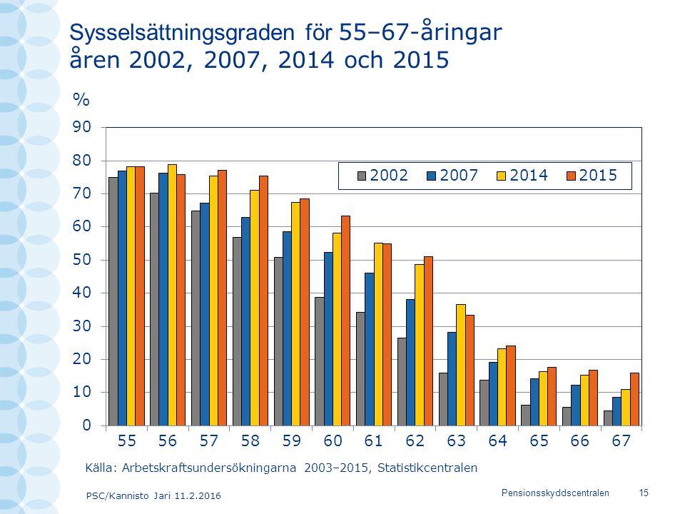 PSC/Kannisto Jari 11.2.2016 Pensionsskyddscentralen15 Sysselsättningsgraden för 55–67-åringar åren 2002, 2007, 2014 och 2015 Källa: Arbetskraftsundersökningarna 2003–2015, Statistikcentralen
