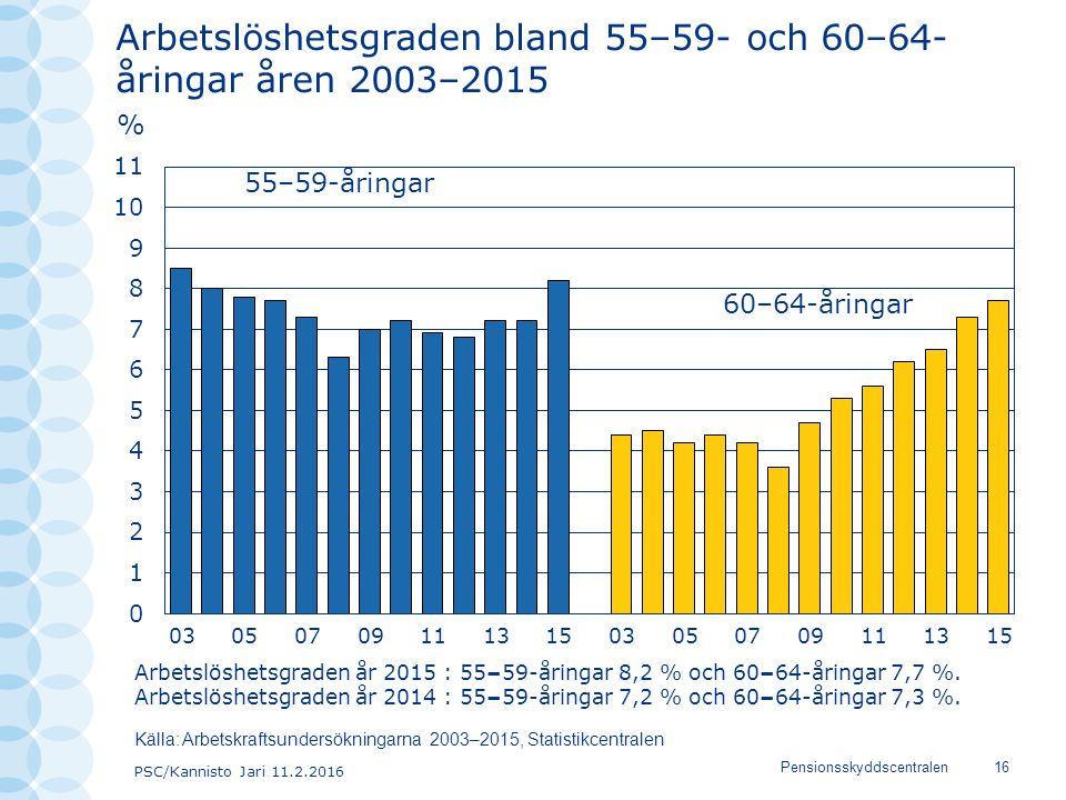 PSC/Kannisto Jari 11.2.2016 Pensionsskyddscentralen16 Arbetslöshetsgraden bland 55–59- och 60–64- åringar åren 2003–2015 55–59-åringar 60–64-åringar K