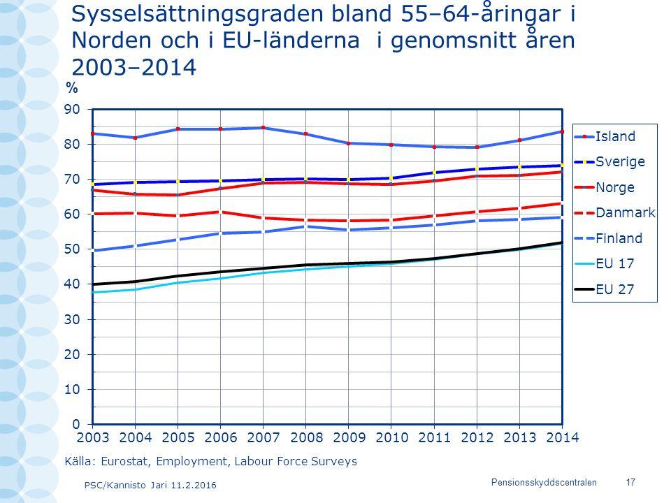 PSC/Kannisto Jari 11.2.2016 Pensionsskyddscentralen17 Källa: Eurostat, Employment, Labour Force Surveys Sysselsättningsgraden bland 55–64-åringar i No
