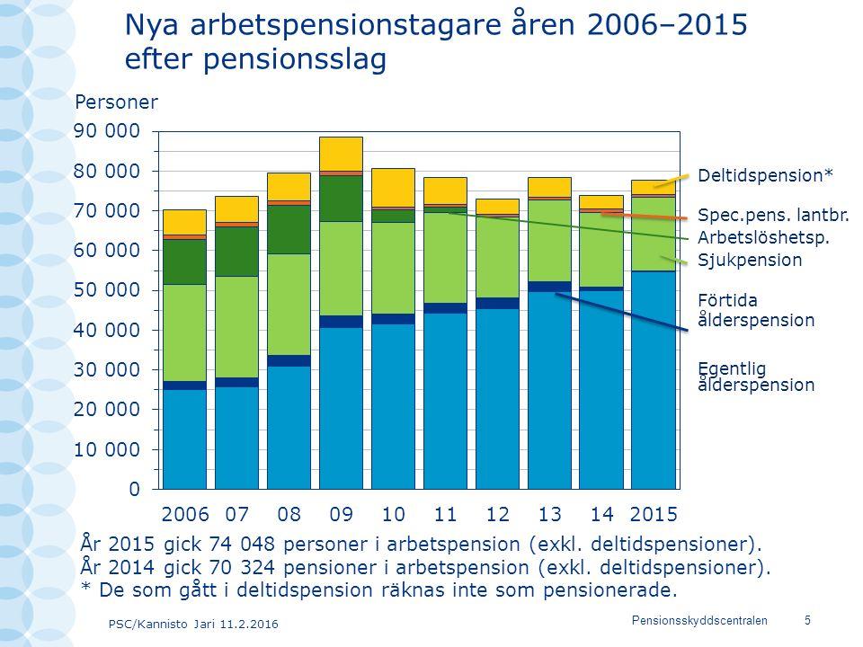 PSC/Kannisto Jari 11.2.2016 Pensionsskyddscentralen5 Nya arbetspensionstagare åren 2006–2015 efter pensionsslag Deltidspension* Spec.pens. lantbr. Arb