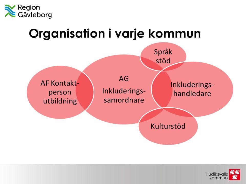 Organisation i varje kommun AG Inkluderings- samordnare Språk stöd Inkluderings- handledare Kulturstöd AF Kontakt- person utbildning