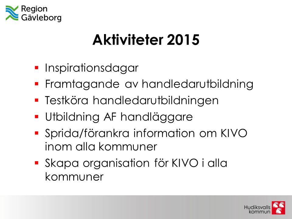 Aktiviteter 2015  Inspirationsdagar  Framtagande av handledarutbildning  Testköra handledarutbildningen  Utbildning AF handläggare  Sprida/förank