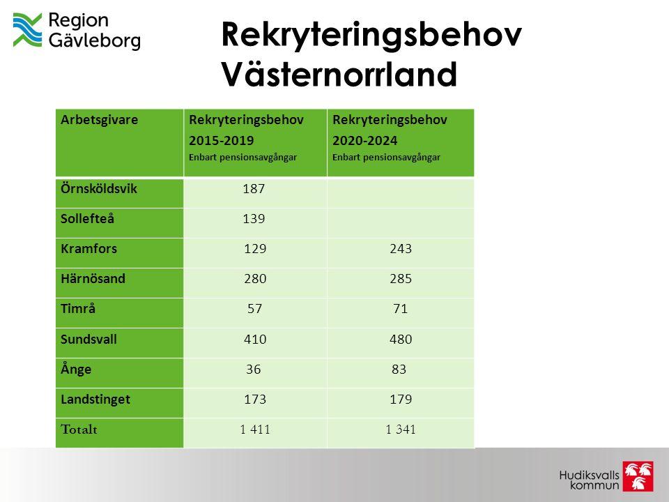 Rekryteringsbehov Västernorrland Arbetsgivare Rekryteringsbehov 2015-2019 Enbart pensionsavgångar Rekryteringsbehov 2020-2024 Enbart pensionsavgångar