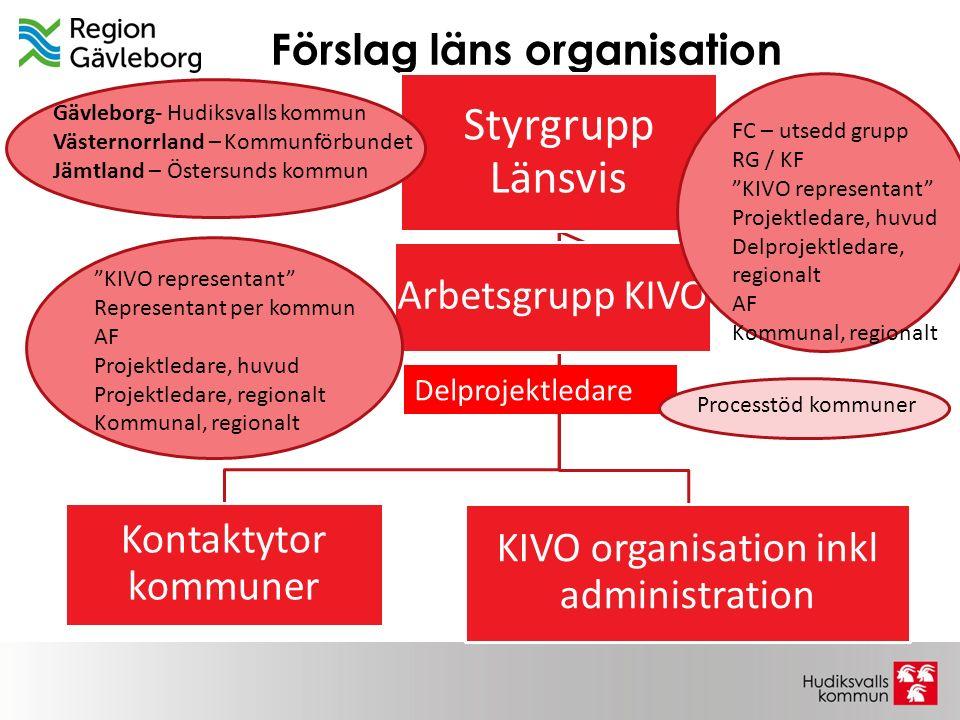 Förslag läns organisation Styrgrupp Länsvis Kontaktytor kommuner KIVO organisation inkl administration Arbetsgrupp KIVO Gävleborg- Hudiksvalls kommun
