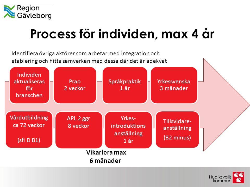 Process för individen, max 4 år Individen aktualiseras för branschen Prao 2 veckor Språkpraktik 1 år Yrkessvenska 3 månader Tillsvidare- anställning (