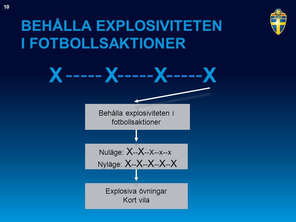 BEHÅLLA EXPLOSIVITETEN I FOTBOLLSAKTIONER Behålla explosiviteten i fotbollsaktioner XXXX Nuläge: X -- X --X--x--x Nyläge: X -- X -- X -- X -- X Explosiva övningar Kort vila 10