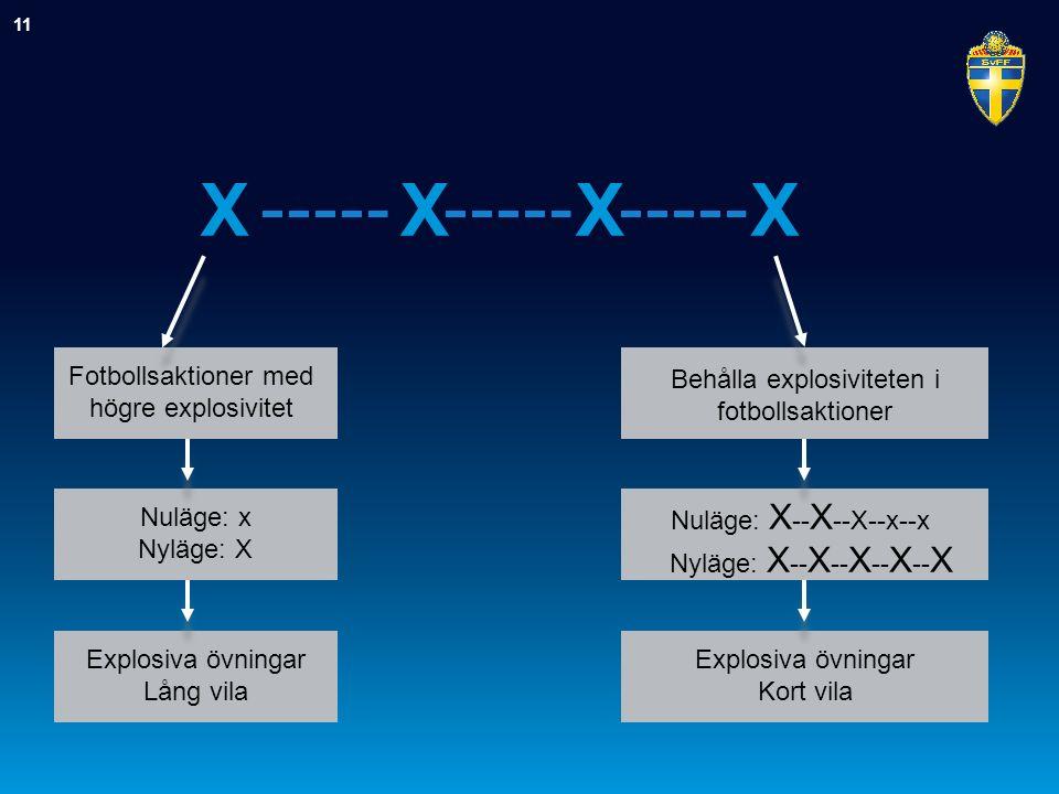 Behålla explosiviteten i fotbollsaktioner XXXX Nuläge: X -- X --X--x--x Nyläge: X -- X -- X -- X -- X Explosiva övningar Kort vila 11 Fotbollsaktioner med högre explosivitet Nuläge: x Nyläge: X Explosiva övningar Lång vila