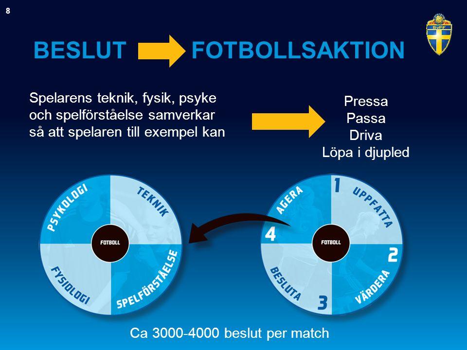 BESLUT FOTBOLLSAKTION 8 Spelarens teknik, fysik, psyke och spelförståelse samverkar så att spelaren till exempel kan Pressa Passa Driva Löpa i djupled Ca 3000-4000 beslut per match