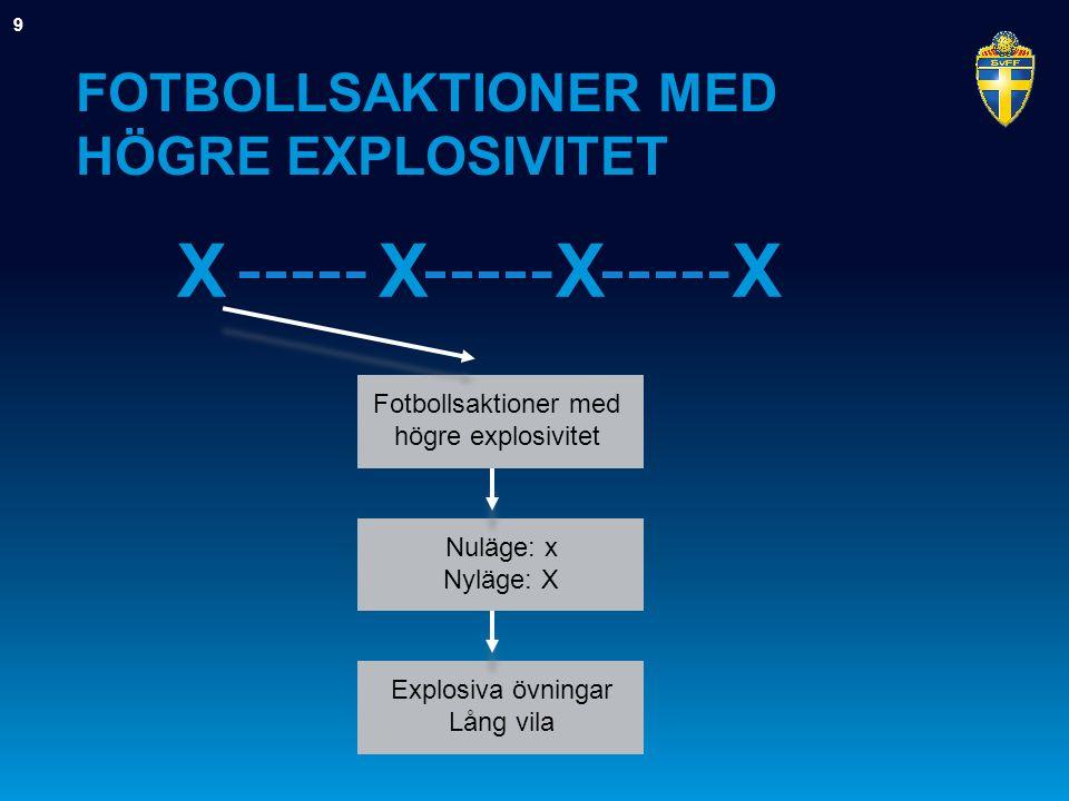 FOTBOLLSAKTIONER MED HÖGRE EXPLOSIVITET 9 Fotbollsaktioner med högre explosivitet XXXX Nuläge: x Nyläge: X Explosiva övningar Lång vila