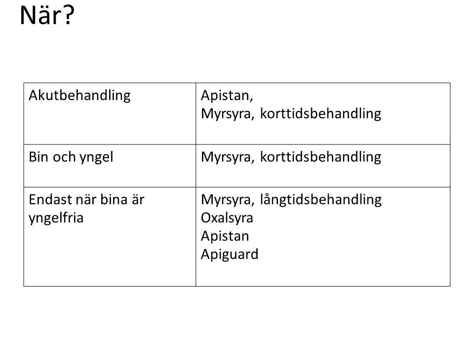 När? AkutbehandlingApistan, Myrsyra, korttidsbehandling Bin och yngelMyrsyra, korttidsbehandling Endast när bina är yngelfria Myrsyra, långtidsbehandl