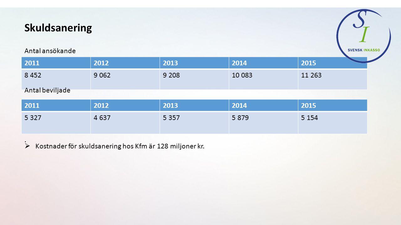Skuldsanering 20112012201320142015 8 4529 0629 20810 08311 263 Antal ansökande 20112012201320142015 5 3274 6375 3575 8795 154 Antal beviljade.