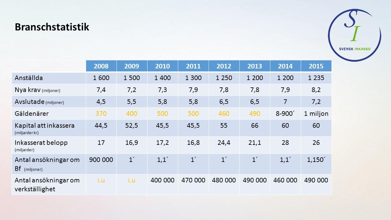 Inkasserade belopp mm 2015; jämförelse med Kfm InkassoKronofogdemyndighet Inkasserat belopp26 miljarder (netto 3 miljarder)4,3 miljarder (10,2 – 5,9 skatt) Nyregistrerade ärenden8,2 miljoner610 000 Avslutade ärenden7,2 miljoner557 000 Belopp att inkassera60 miljarder (kapitalbelopp)47,8 miljarder (e-mål) Antal gäldenärer1 miljon (uppskattat)443 000 fysiska personer (507 000 totalt)