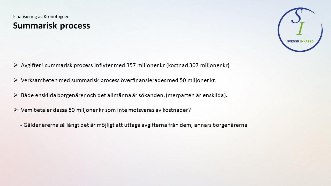 Finansiering av Kronofogden Summarisk process  Avgifter i summarisk process inflyter med 357 miljoner kr (kostnad 307 miljoner kr)  Verksamheten med summarisk process överfinansierades med 50 miljoner kr.