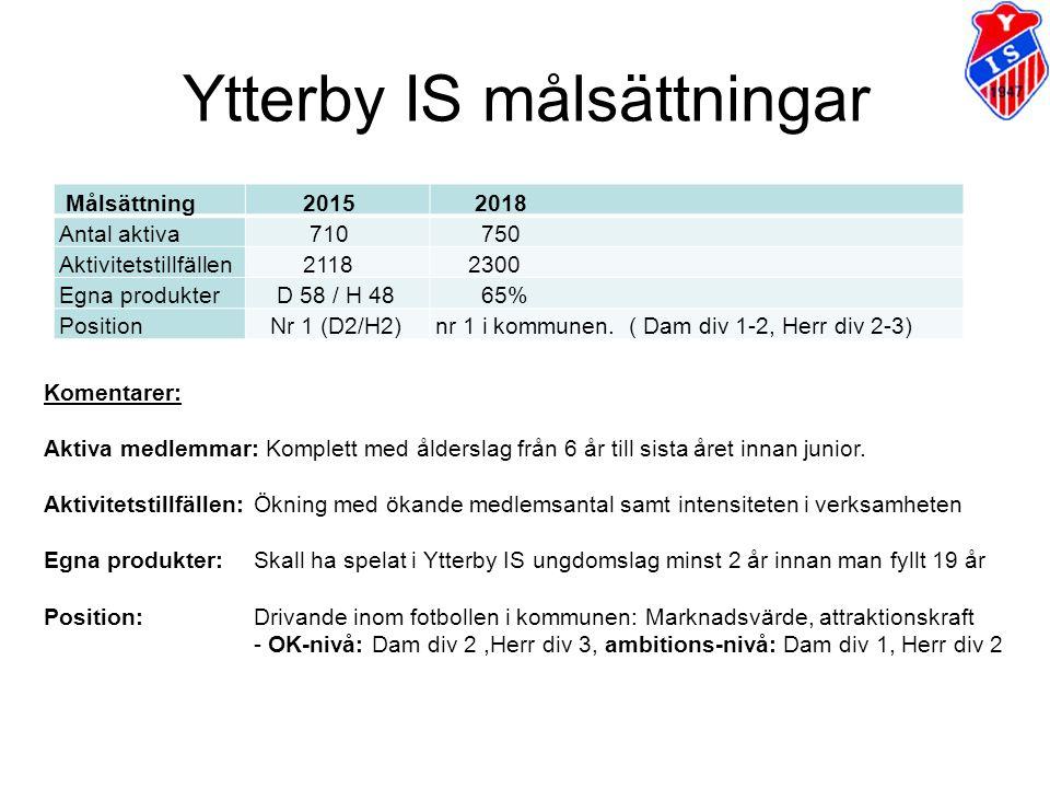 Ytterby IS målsättningar Målsättning 2015 2018 Antal aktiva 710 750 Aktivitetstillfällen 2118 2300 Egna produkter D 58 / H 48 65% Position Nr 1 (D2/H2)nr 1 i kommunen.