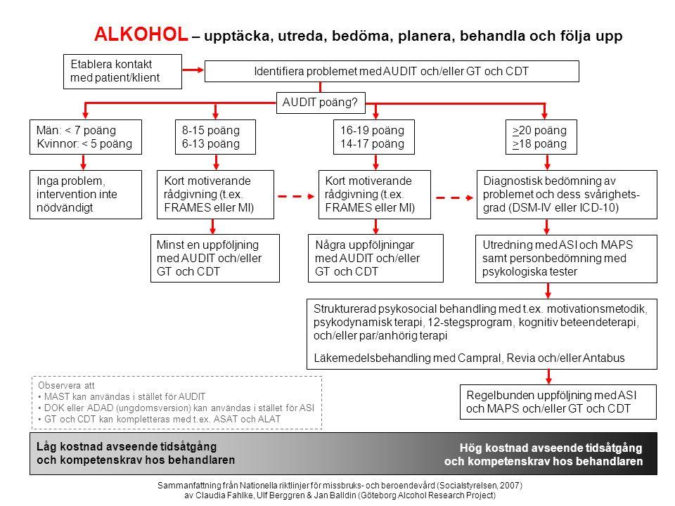 Etablera kontakt med patient/klient Identifiera problemet med AUDIT och/eller GT och CDT Män: < 7 poäng Kvinnor: < 5 poäng ALKOHOL – upptäcka, utreda,