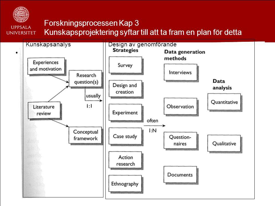 Forskningsprocessen Kap 3 Kunskapsprojektering syftar till att ta fram en plan för detta Kunskapsprojektering är en plan för genomförandet av denna pr