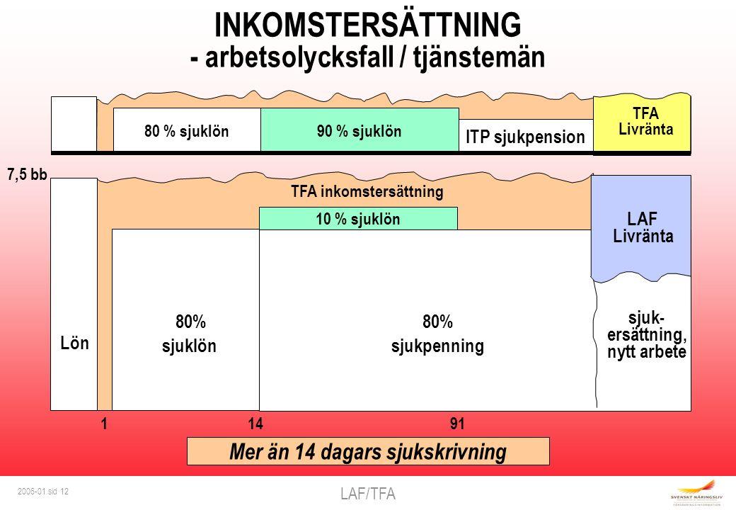 LAF/TFA 2006-01 sid 12 7,5 bb Mer än 14 dagars sjukskrivning INKOMSTERSÄTTNING - arbetsolycksfall / tjänstemän TFA inkomstersättning sjuk- ersättning, nytt arbete 80% sjuklönsjukpenning 80% 1 14 91 LAF Livränta Lön 10 % sjuklön ITP sjukpension 90 % sjuklön80 % sjuklön TFA Livränta