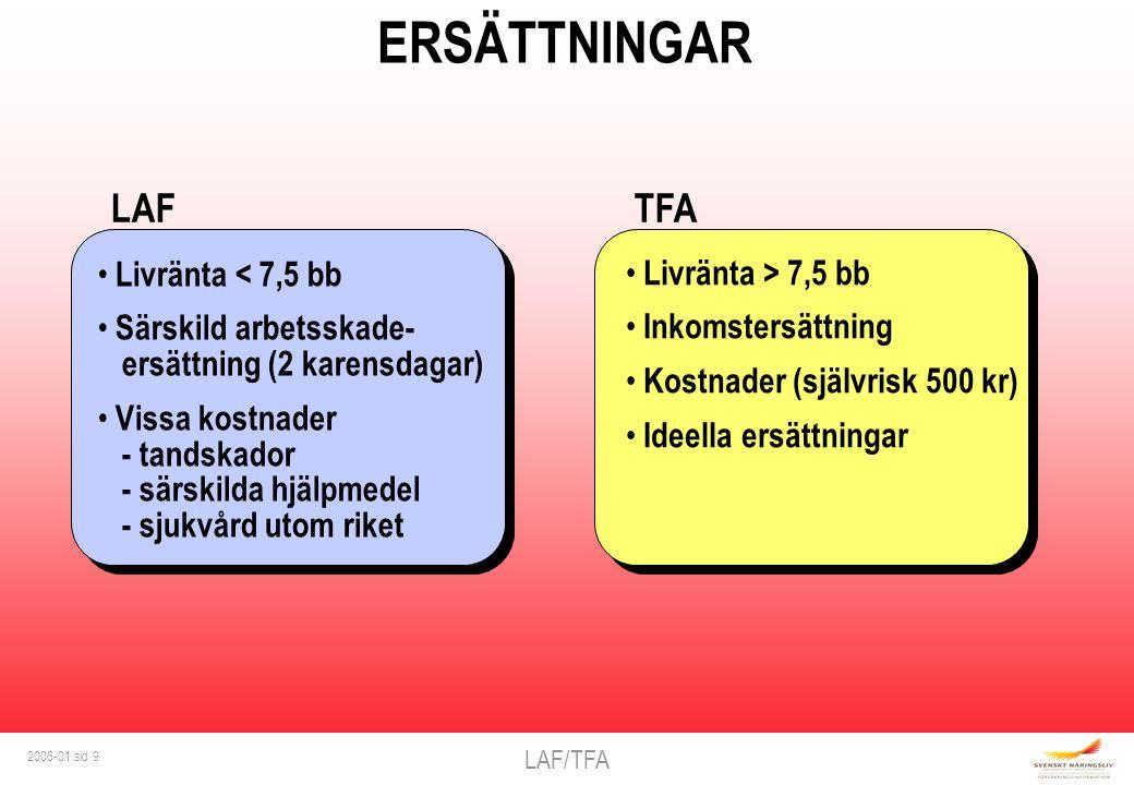LAF/TFA 2006-01 sid 9 TFALAF ERSÄTTNINGAR Livränta < 7,5 bb Särskild arbetsskade- ersättning (2 karensdagar) Vissa kostnader - tandskador - särskilda hjälpmedel - sjukvård utom riket Livränta > 7,5 bb Inkomstersättning Kostnader (självrisk 500 kr) Ideella ersättningar