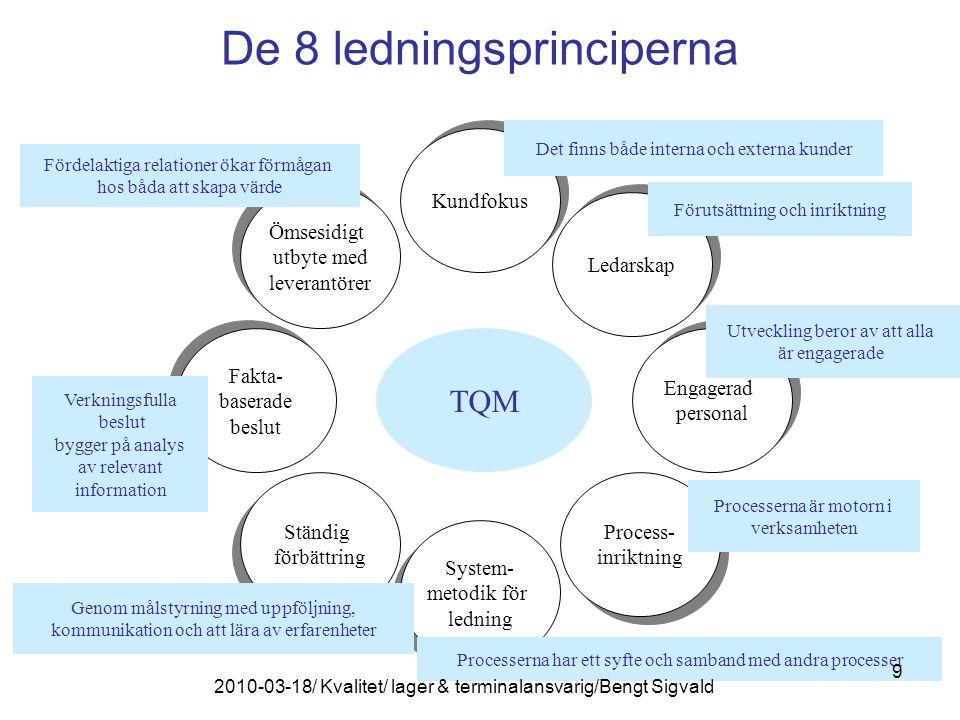 De 8 ledningsprinciperna TQM Ömsesidigt utbyte med leverantörer Ömsesidigt utbyte med leverantörer Kundfokus Ledarskap Process- inriktning Process- inriktning System- metodik för ledning System- metodik för ledning Ständig förbättring Ständig förbättring Engagerad personal Engagerad personal Det finns både interna och externa kunder Förutsättning och inriktning Utveckling beror av att alla är engagerade Processerna är motorn i verksamheten Processerna har ett syfte och samband med andra processer Genom målstyrning med uppföljning, kommunikation och att lära av erfarenheter Fördelaktiga relationer ökar förmågan hos båda att skapa värde Fakta- baserade beslut Fakta- baserade beslut Verkningsfulla beslut bygger på analys av relevant information 9 2010-03-18/ Kvalitet/ lager & terminalansvarig/Bengt Sigvald