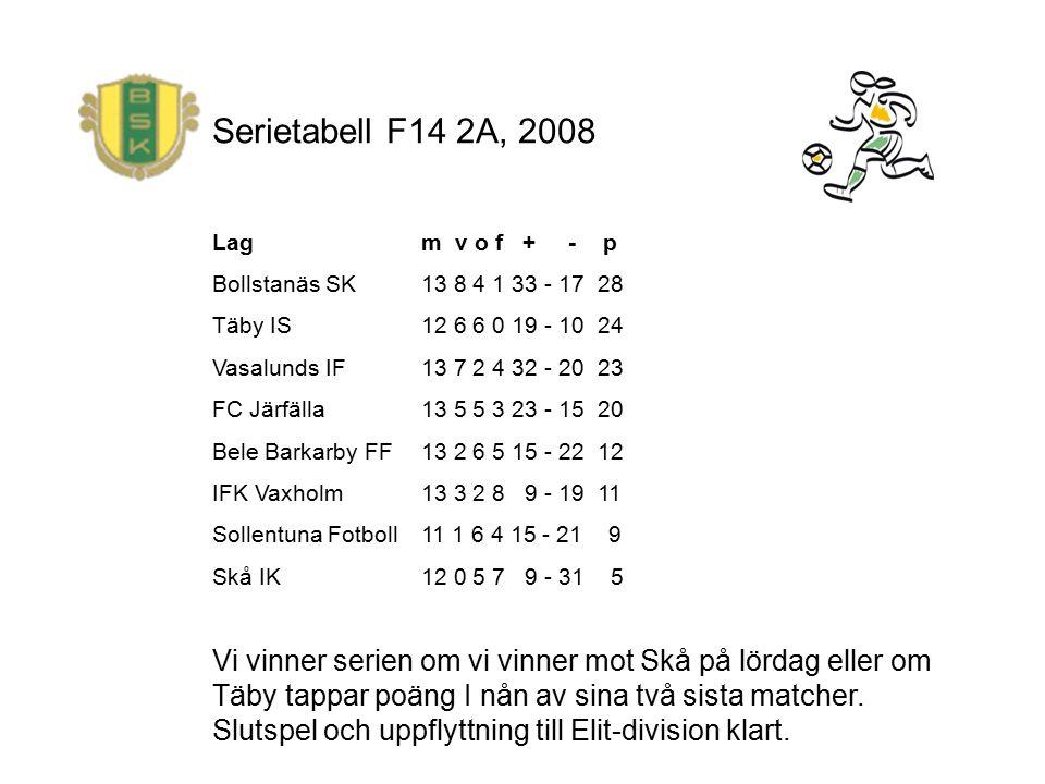 Serietabell F14 2A, 2008 Lag m v o f + - p Bollstanäs SK 13 8 4 1 33 - 17 28 Täby IS 12 6 6 0 19 - 10 24 Vasalunds IF 13 7 2 4 32 - 20 23 FC Järfälla 13 5 5 3 23 - 15 20 Bele Barkarby FF 13 2 6 5 15 - 22 12 IFK Vaxholm 13 3 2 8 9 - 19 11 Sollentuna Fotboll 11 1 6 4 15 - 21 9 Skå IK 12 0 5 7 9 - 31 5 Vi vinner serien om vi vinner mot Skå på lördag eller om Täby tappar poäng I nån av sina två sista matcher.