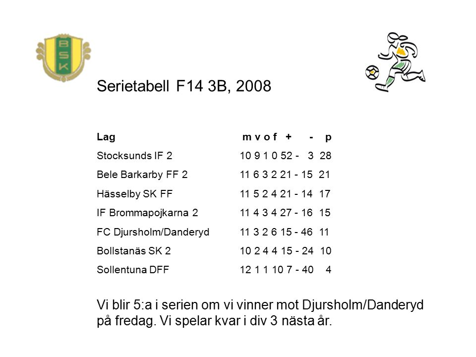 Serietabell F14 3B, 2008 Lag m v o f + - p Stocksunds IF 2 10 9 1 0 52 - 3 28 Bele Barkarby FF 2 11 6 3 2 21 - 15 21 Hässelby SK FF 11 5 2 4 21 - 14 1