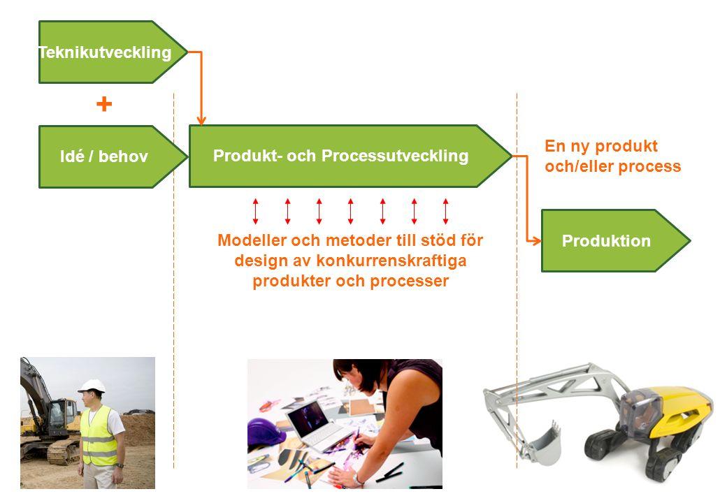 Produkt- och Processutveckling + En ny produkt och/eller process Modeller och metoder till stöd för design av konkurrenskraftiga produkter och processer Teknikutveckling Produktion Idé / behov
