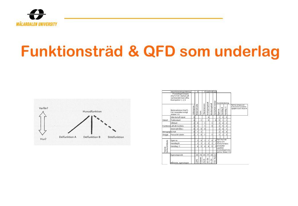Funktionsträd & QFD som underlag