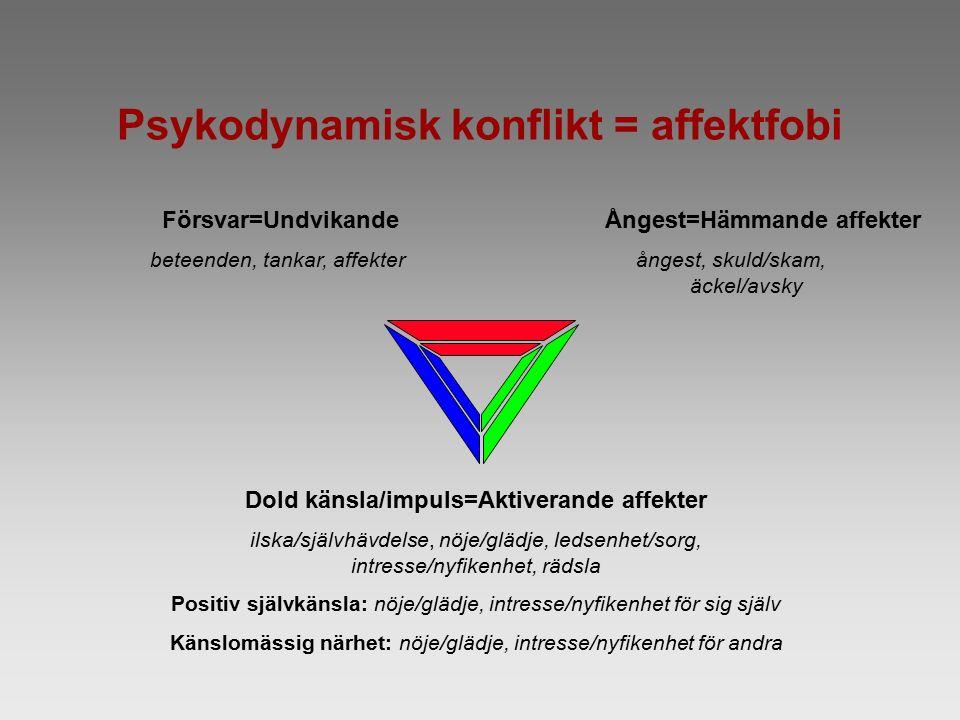Psykodynamisk konflikt = affektfobi Försvar=Undvikande beteenden, tankar, affekter Ångest=Hämmande affekter ångest, skuld/skam, äckel/avsky Dold känsla/impuls=Aktiverande affekter ilska/självhävdelse, nöje/glädje, ledsenhet/sorg, intresse/nyfikenhet, rädsla Positiv självkänsla: nöje/glädje, intresse/nyfikenhet för sig själv Känslomässig närhet: nöje/glädje, intresse/nyfikenhet för andra