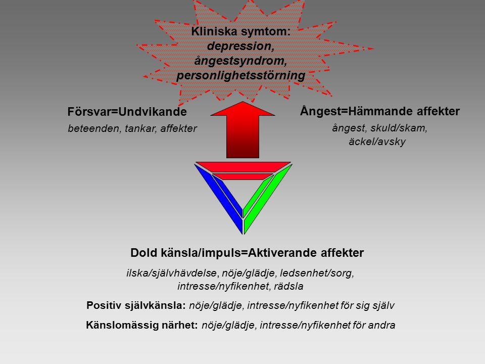 Kliniska symtom: depression, ångestsyndrom, personlighetsstörning Försvar=Undvikande beteenden, tankar, affekter Ångest=Hämmande affekter ångest, skul