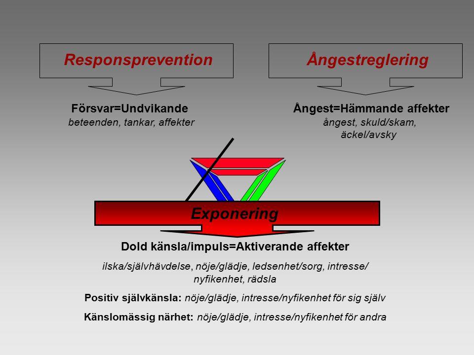 ResponspreventionÅngestreglering Exponering Försvar=Undvikande beteenden, tankar, affekter Ångest=Hämmande affekter ångest, skuld/skam, äckel/avsky Do