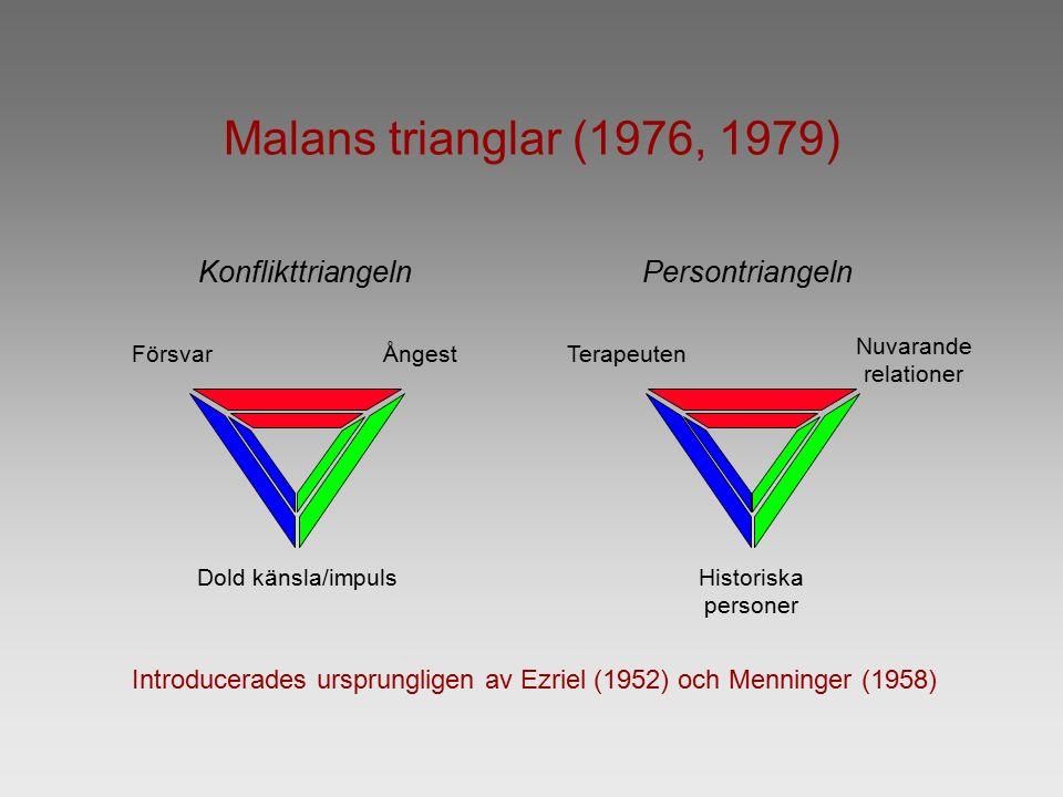 Nuvarande relationer Konflikttriangeln FörsvarÅngest Dold känsla/impuls Persontriangeln Terapeuten Historiska personer Malans trianglar (1976, 1979) Introducerades ursprungligen av Ezriel (1952) och Menninger (1958)