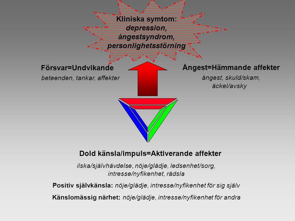 Kliniska symtom: depression, ångestsyndrom, personlighetsstörning Försvar=Undvikande beteenden, tankar, affekter Ångest=Hämmande affekter ångest, skuld/skam, äckel/avsky Dold känsla/impuls=Aktiverande affekter ilska/självhävdelse, nöje/glädje, ledsenhet/sorg, intresse/nyfikenhet, rädsla Positiv självkänsla: nöje/glädje, intresse/nyfikenhet för sig själv Känslomässig närhet: nöje/glädje, intresse/nyfikenhet för andra