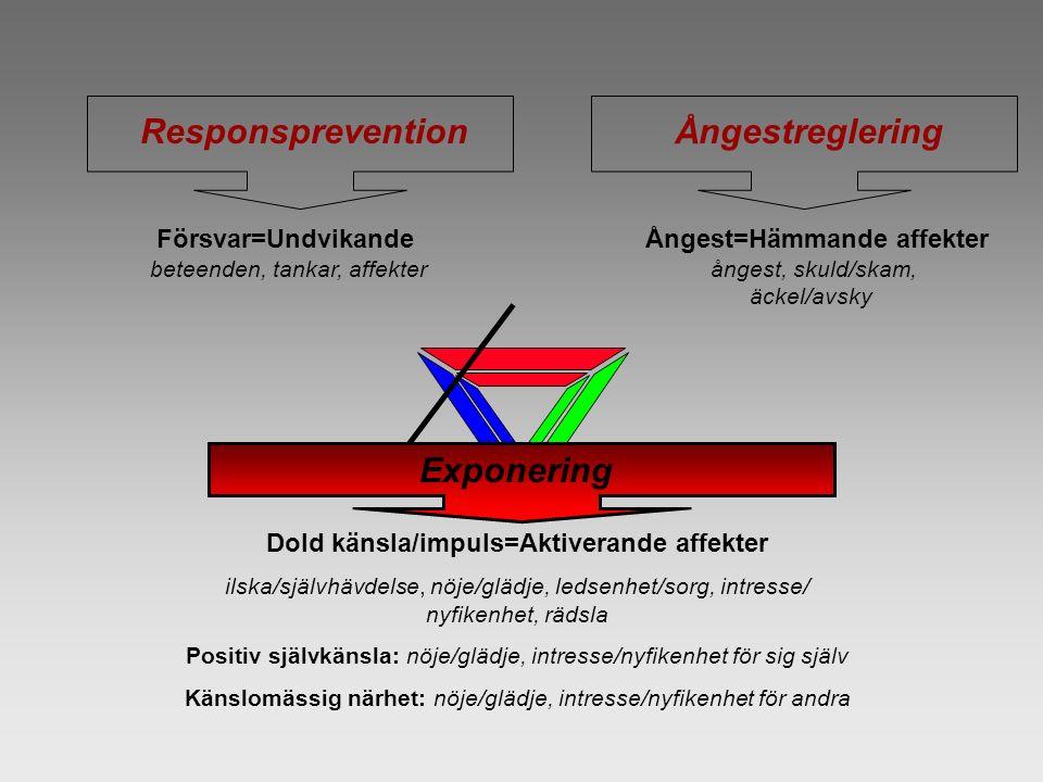 ResponspreventionÅngestreglering Exponering Försvar=Undvikande beteenden, tankar, affekter Ångest=Hämmande affekter ångest, skuld/skam, äckel/avsky Dold känsla/impuls=Aktiverande affekter ilska/självhävdelse, nöje/glädje, ledsenhet/sorg, intresse/ nyfikenhet, rädsla Positiv självkänsla: nöje/glädje, intresse/nyfikenhet för sig själv Känslomässig närhet: nöje/glädje, intresse/nyfikenhet för andra