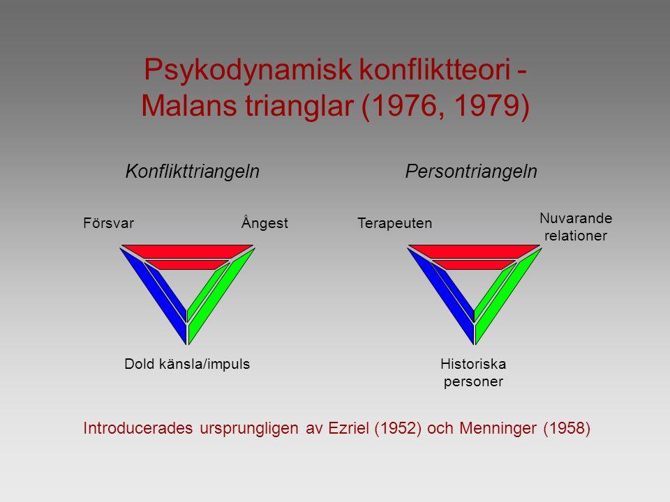 Nuvarande relationer Konflikttriangeln FörsvarÅngest Dold känsla/impuls Persontriangeln Terapeuten Historiska personer Psykodynamisk konfliktteori - Malans trianglar (1976, 1979) Introducerades ursprungligen av Ezriel (1952) och Menninger (1958)