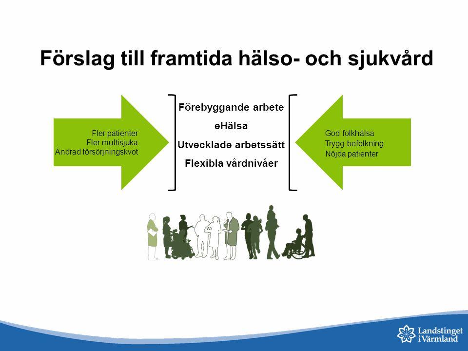 Förebyggande arbete eHälsa Utvecklade arbetssätt Flexibla vårdnivåer God folkhälsa Trygg befolkning Nöjda patienter Fler patienter Fler multisjuka Änd