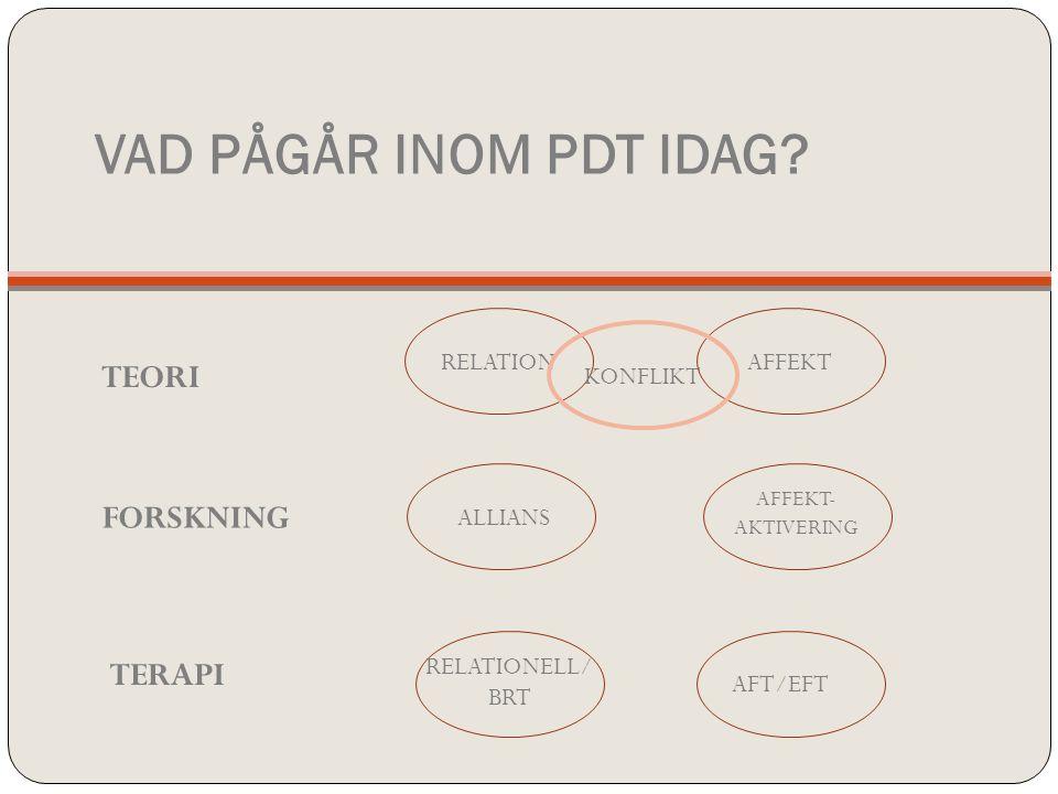VAD PÅGÅR INOM PDT IDAG? TEORI FORSKNING TERAPI RELATION ALLIANS RELATIONELL/ BRT AFFEKT AFFEKT- AKTIVERING AFT/EFT KONFLIKT